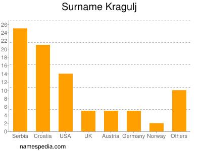 Surname Kragulj