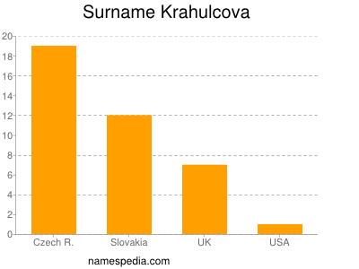 Surname Krahulcova