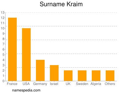 Familiennamen Kraim