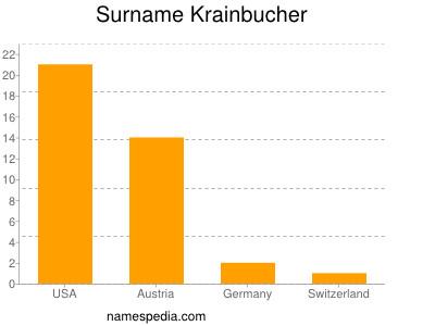 Surname Krainbucher
