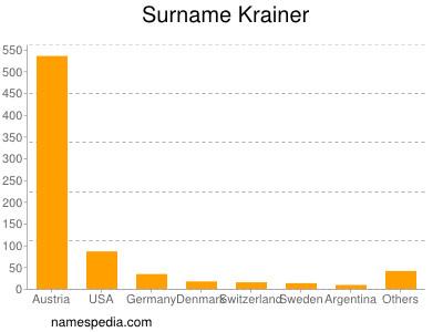 Surname Krainer