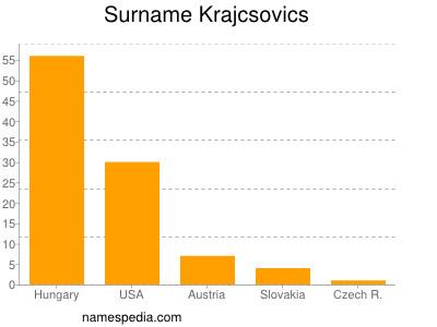 Familiennamen Krajcsovics