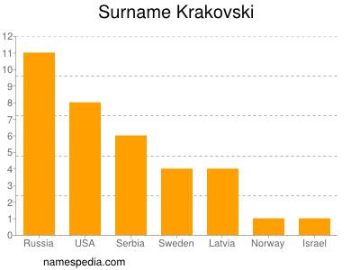 Surname Krakovski
