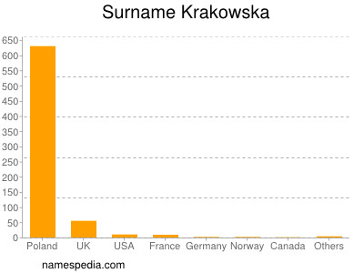 Familiennamen Krakowska