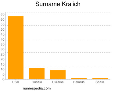 Familiennamen Kralich