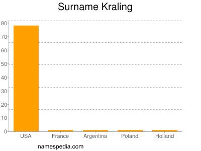 Surname Kraling