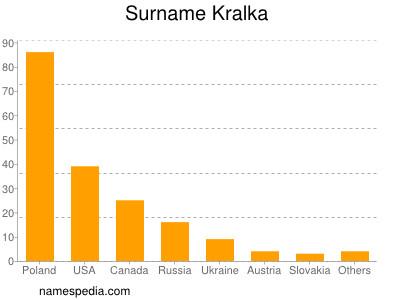 Surname Kralka