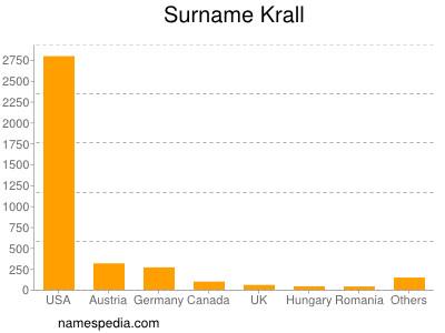 Surname Krall