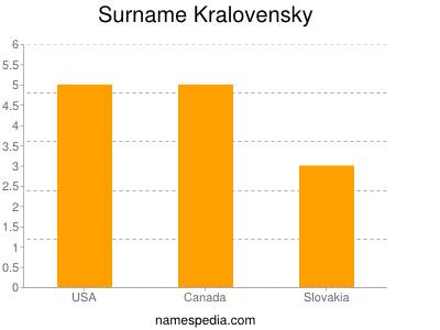 Surname Kralovensky