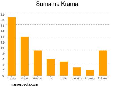 Surname Krama