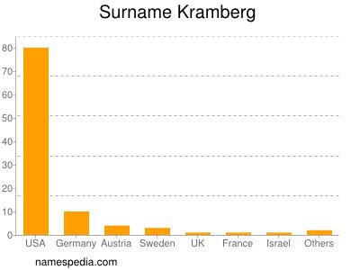 Surname Kramberg