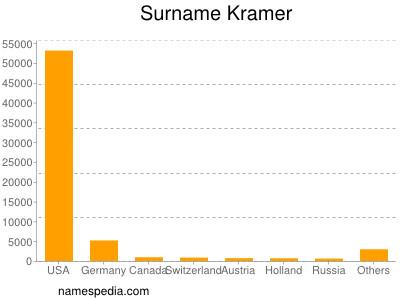 Surname Kramer