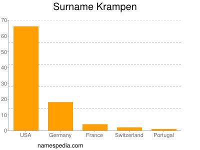 Surname Krampen