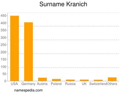 Surname Kranich