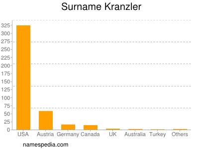 Surname Kranzler