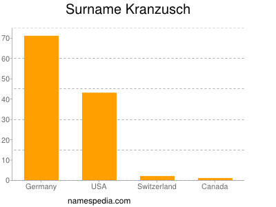 Surname Kranzusch