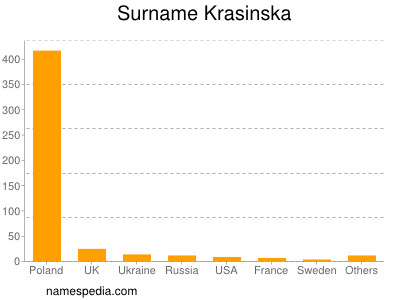 Surname Krasinska