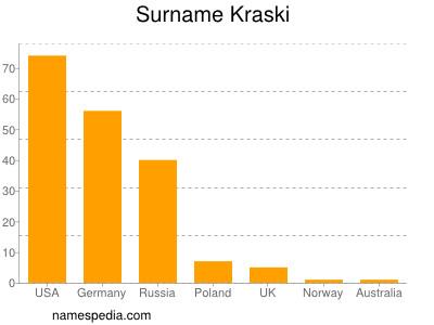 Surname Kraski