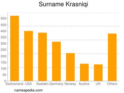 Surname Krasniqi