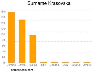 Surname Krasovska
