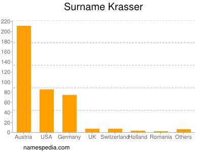 Surname Krasser