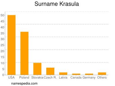 Surname Krasula