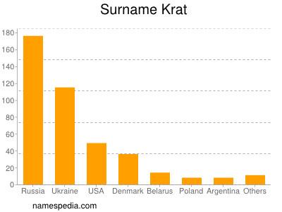 2688c94108df Martin Krat (3) Gitte Krat (2) Jorgen Krat (2) Bente Krat (2) Mykola Krat (2)  Inge Krat (2) Viggo Krat (2) Valentina Krat (1) Tim Krat (1) Tenna Krat (1)