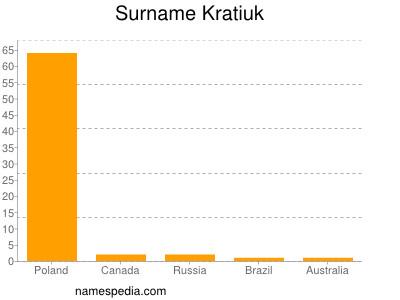 Surname Kratiuk