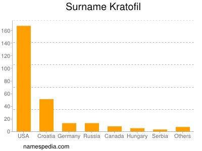 Surname Kratofil