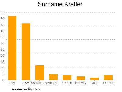 Surname Kratter