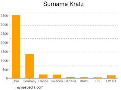 Familiennamen Kratz