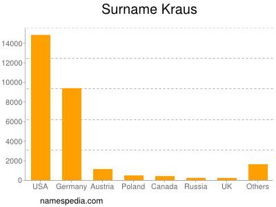 Familiennamen Kraus