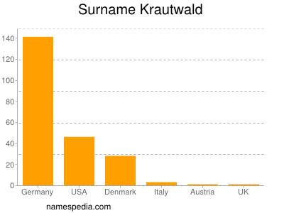 Surname Krautwald