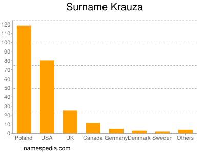Surname Krauza