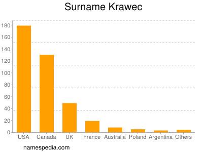 Surname Krawec
