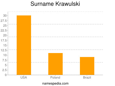 Familiennamen Krawulski