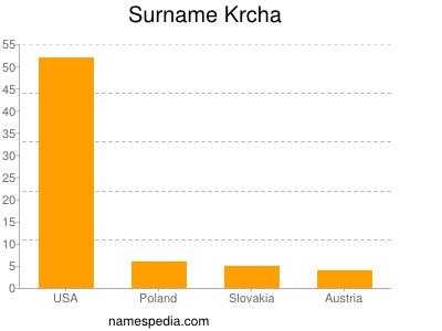 Surname Krcha