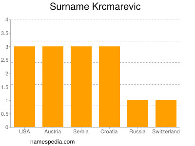 Surname Krcmarevic