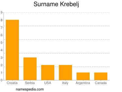 Surname Krebelj