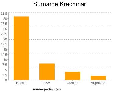 Surname Krechmar