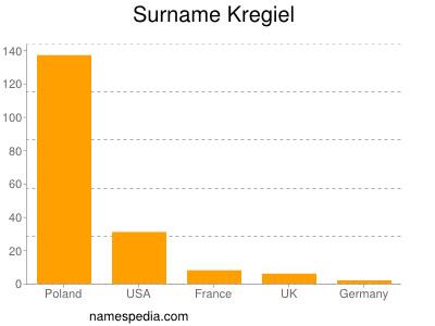 Familiennamen Kregiel