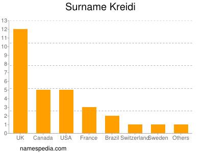 Surname Kreidi