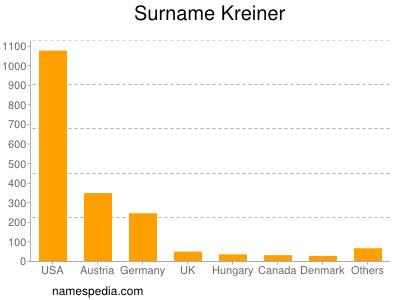 Surname Kreiner