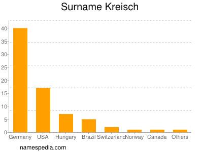 nom Kreisch