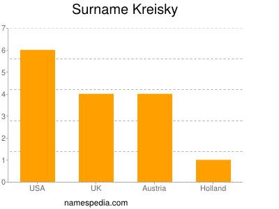Surname Kreisky