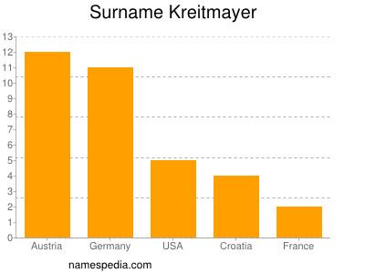 Familiennamen Kreitmayer