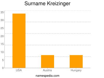 Surname Kreizinger