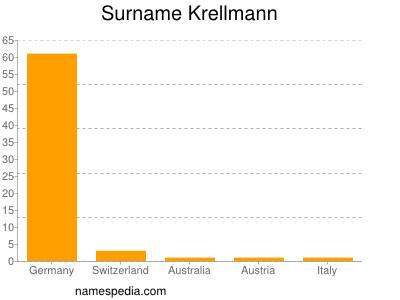 Surname Krellmann