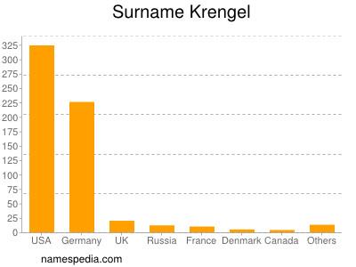 Surname Krengel
