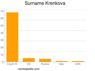 Surname Krenkova
